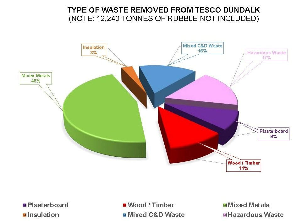 http://precisionconstruction.ie/wp-content/uploads/2017/11/1.1-Breakdown-of-Waste-Removed-from-Dundalk-Site-11-03-14-961x707.jpg